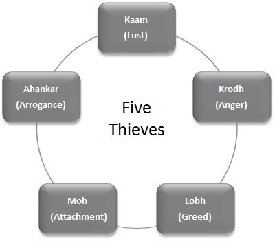 Five Thieves